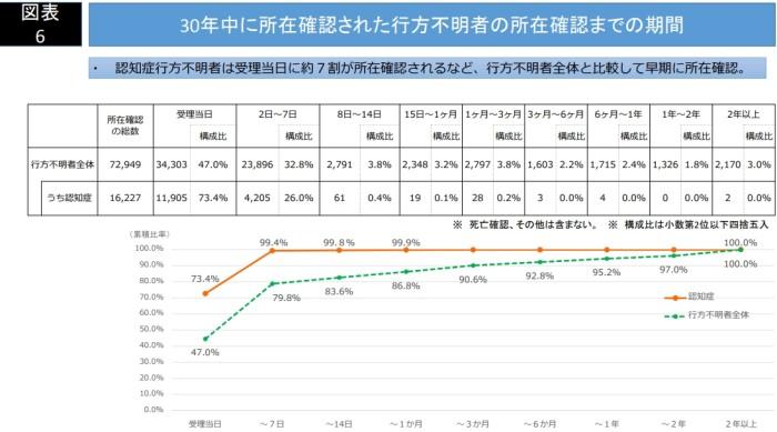 平成30年における行方不明者の状況